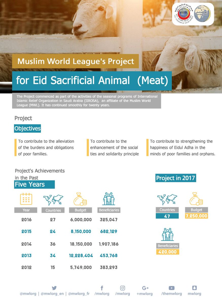 The MWL allocates 7 million Saudi riyals for sacrificial animals projects in 47 countries. 130 000 families will benefit from the project