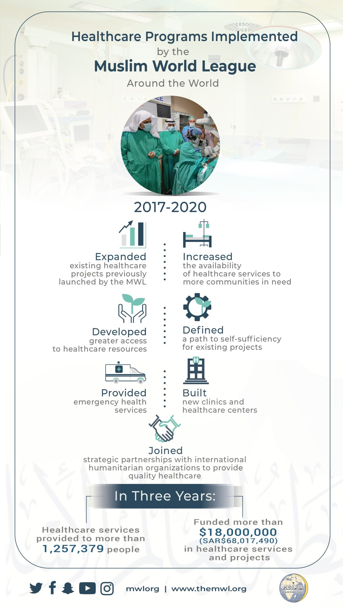 The Muslim World League has implemented a number of healthcare programs