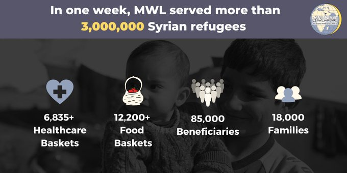 the Muslim World League served 3,000,000+ Syrian refugees in just one week, including by providing healthcare and food baskets