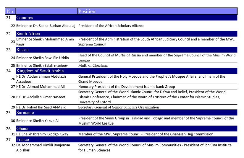 The Supreme Council of the Muslim World League