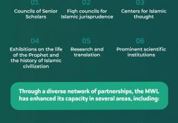 The MWL is an influential organization both within and beyond the Muslim world